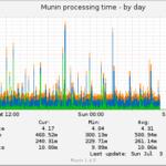 Munin Example Graph
